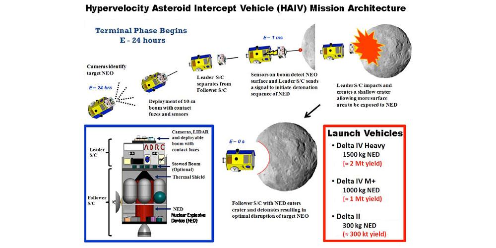 HAIV - Hypervelocity Asteroid Intercept Vehicle