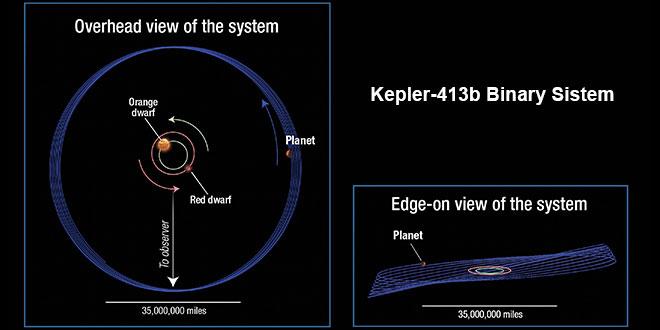Kepler-413b