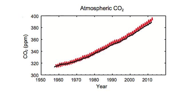CO2 în atmosferă