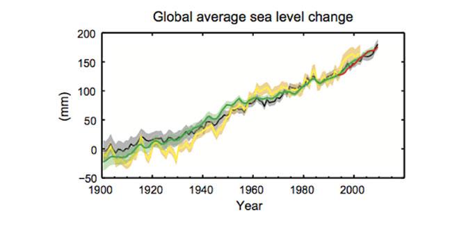 Creșterea nivelului mărilor
