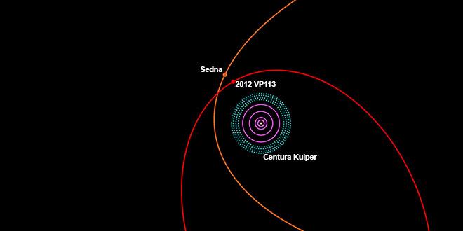Norul Oort