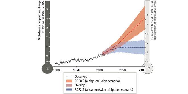 evoluția încălzirii globale
