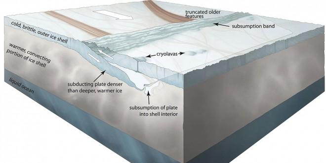 tectonica placilor
