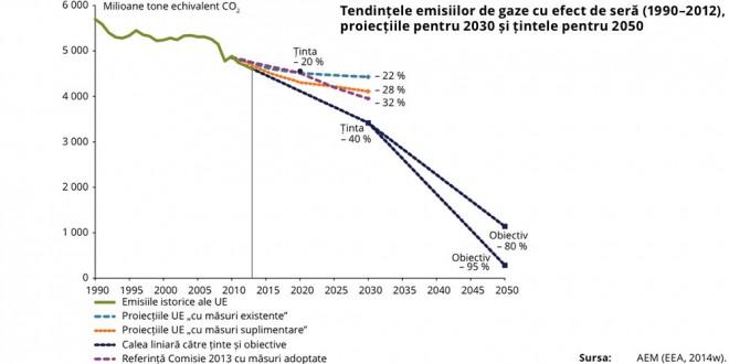 emisii de gaze