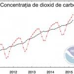 Concentrația de dioxid de carbon din atmosferă a depășit 400 ppm la nivel global