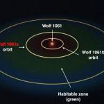 Wolf 1061c – cea mai apropiată exoplanetă potențial locuibilă