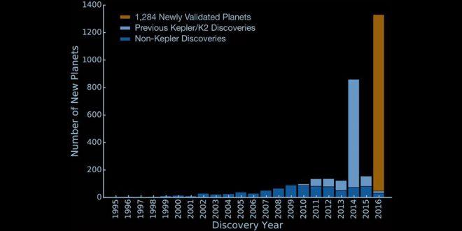 exoplanete descoperite