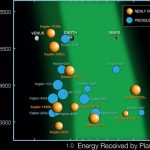 Misiunea Kepler: peste 1200 noi exoplanete, 9 potențial locuibile