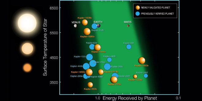 exoplanete locuibile