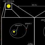 Sistemul binar HD 133131 – două stele gemene și trei planete gigante