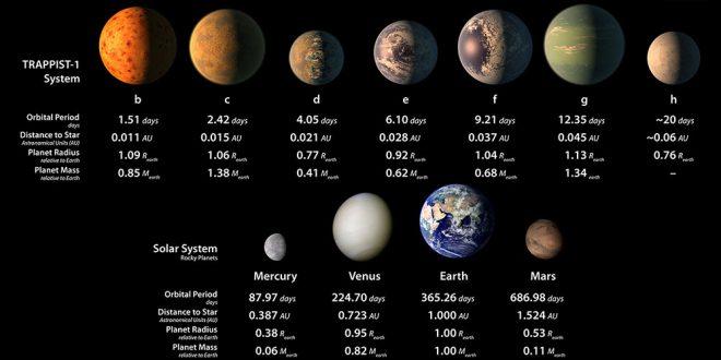 planete TRAPPIST-1