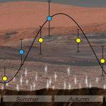 Variații sezoniere de metan pe Marte (video)