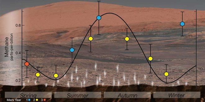 metan pe Marte