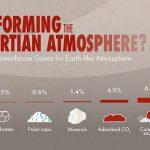 Terraformarea planetei Marte nu este posibilă