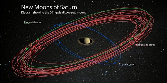 Sateliți Saturn